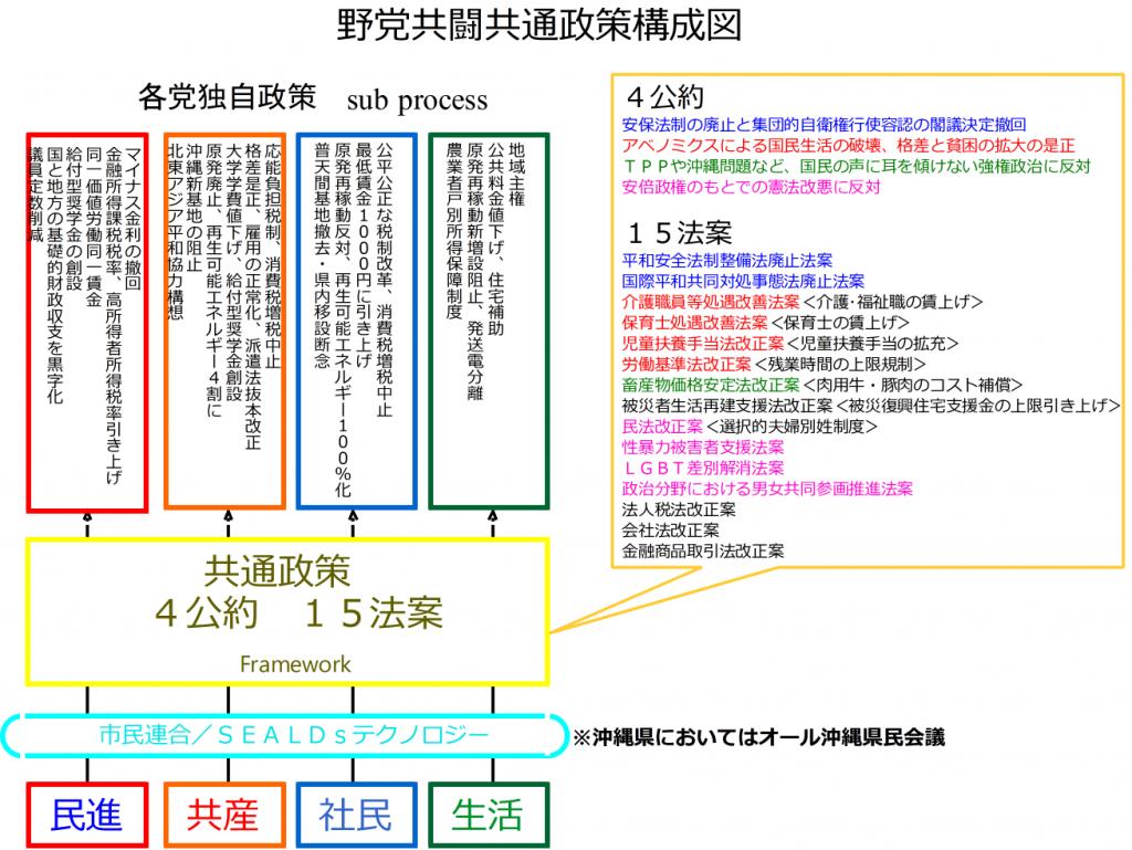 20160617野党共通政策システム